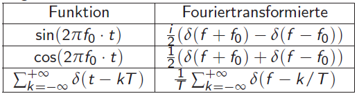 Fouriertransformationen