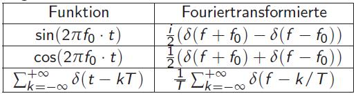 Fouriertransformationen
